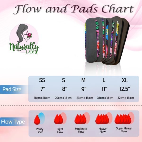 Flow Chart Reusable sanitary towels